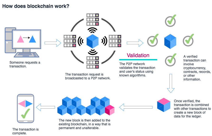 how_blockchain_works